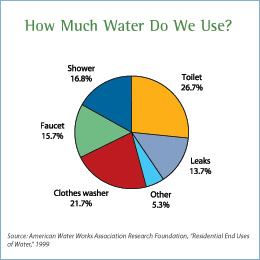 Pie chart showing where water is used in the house