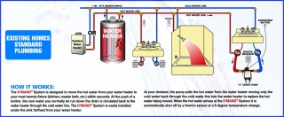A little pump under the farthest sink can deliver hot water to the sink fast without wasting water.