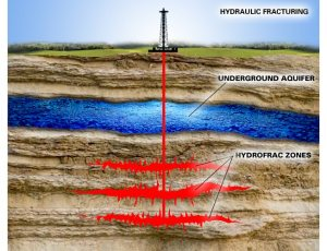 Any natural gas you use now is supporting fracking, with it's drilling, polluted aquifers and earthqakes.