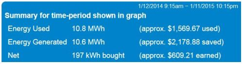 In 2014 we generated about 10.5 MWh of electricity.  That's quite a bit higher than what we were expecting out of the array, given the shading from the chimeny, and it's very close to balancing all our electricity use for the year.