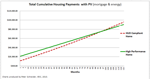 In this example from a new home, the total cost of loan service (mortgage) plus energy costs accelerates more quickly without the solar energy than with it.  Although the monthly costs with PV start out being higher, because the energy costs are flatlined with your own renewable energy system, over time the savings will more than make up for the early higher mortgage payment.